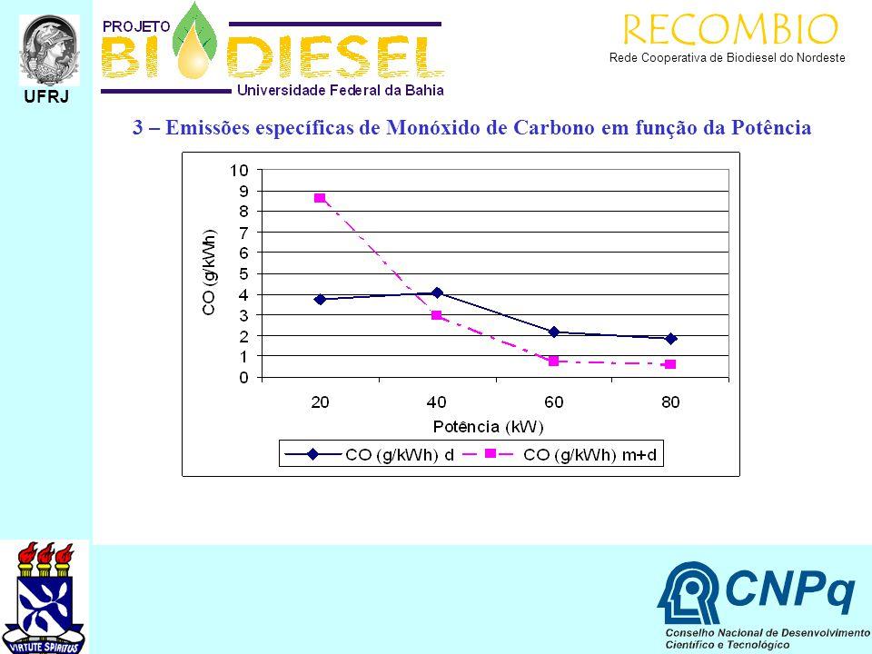 RECOMBIO Rede Cooperativa de Biodiesel do Nordeste UFRJ 3 – Emissões específicas de Monóxido de Carbono em função da Potência