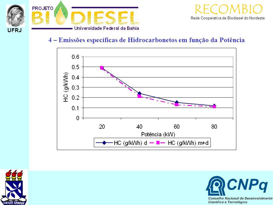 RECOMBIO Rede Cooperativa de Biodiesel do Nordeste UFRJ 4 – Emissões específicas de Hidrocarbonetos em função da Potência
