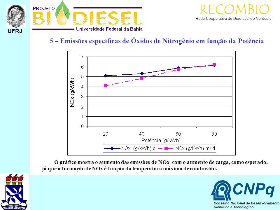 RECOMBIO Rede Cooperativa de Biodiesel do Nordeste UFRJ 5 – Emissões específicas de Óxidos de Nitrogênio em função da Potência O gráfico mostra o aume