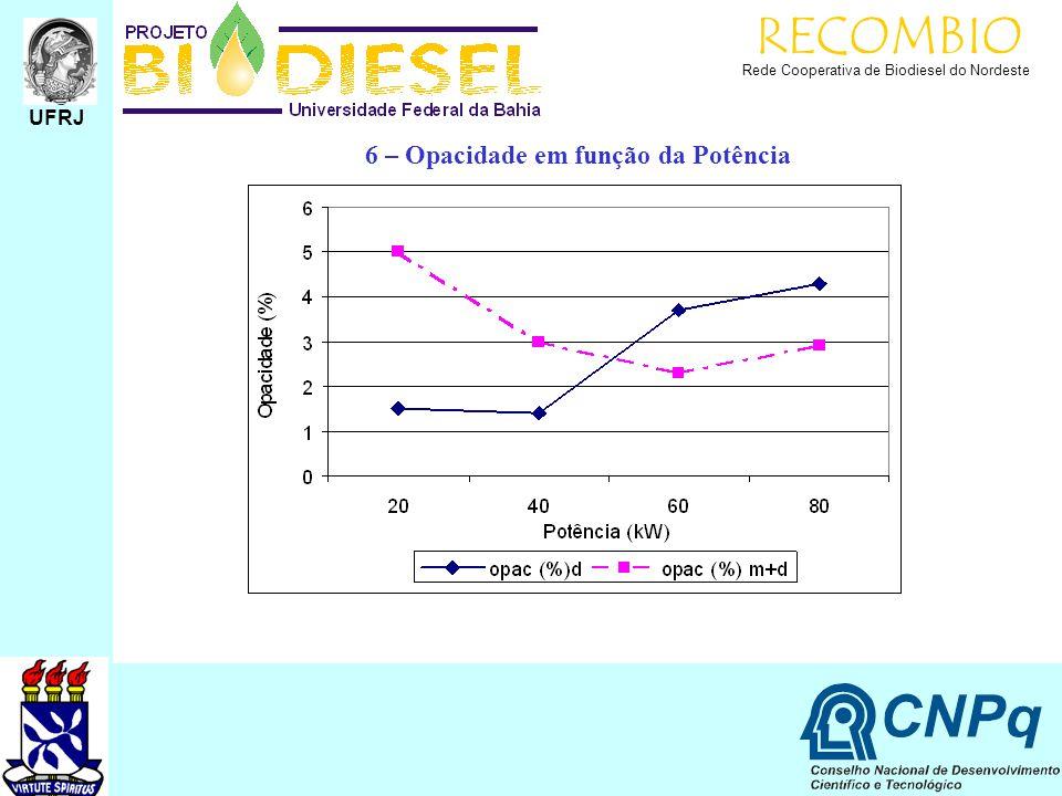 RECOMBIO Rede Cooperativa de Biodiesel do Nordeste UFRJ 6 – Opacidade em função da Potência