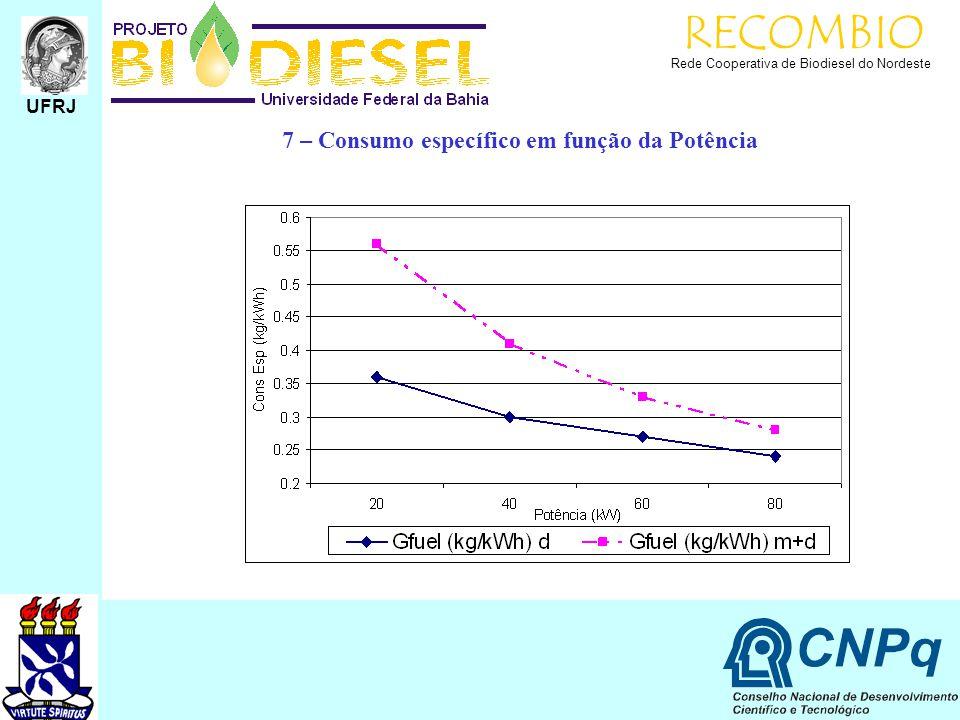 RECOMBIO Rede Cooperativa de Biodiesel do Nordeste UFRJ 7 – Consumo específico em função da Potência