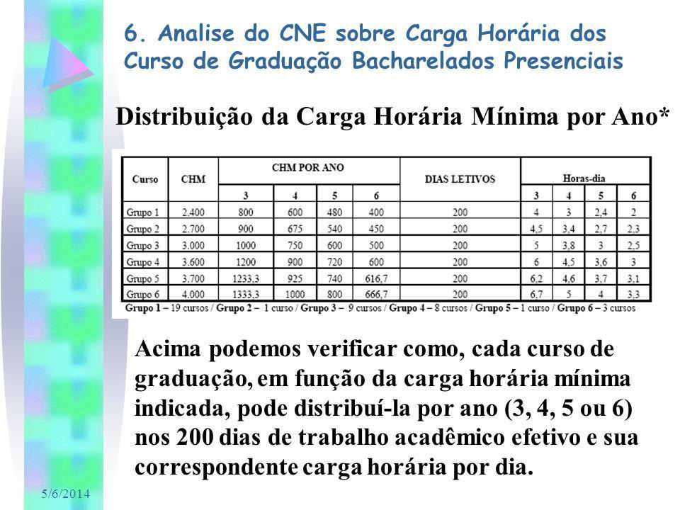 5/6/2014 Distribuição da Carga Horária Mínima por Ano* Acima podemos verificar como, cada curso de graduação, em função da carga horária mínima indica