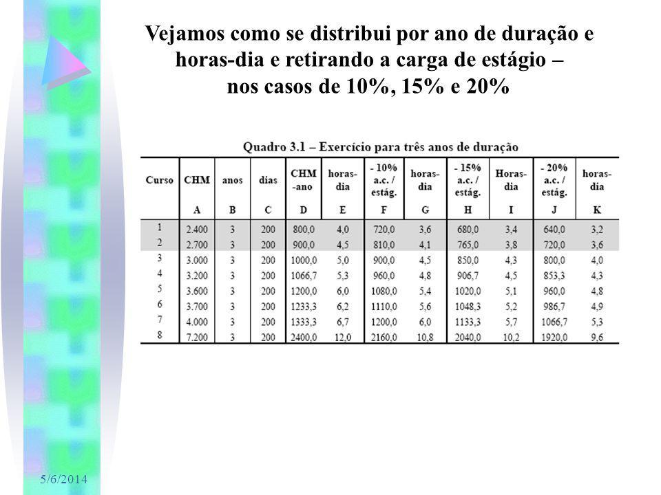 5/6/2014 Vejamos como se distribui por ano de duração e horas-dia e retirando a carga de estágio – nos casos de 10%, 15% e 20%