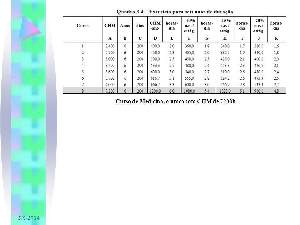 Curso de Medicina, o único com CHM de 7200h