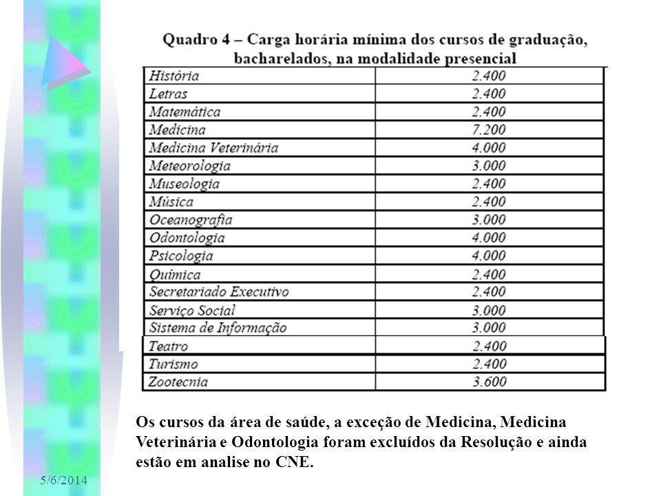 Os cursos da área de saúde, a exceção de Medicina, Medicina Veterinária e Odontologia foram excluídos da Resolução e ainda estão em analise no CNE.