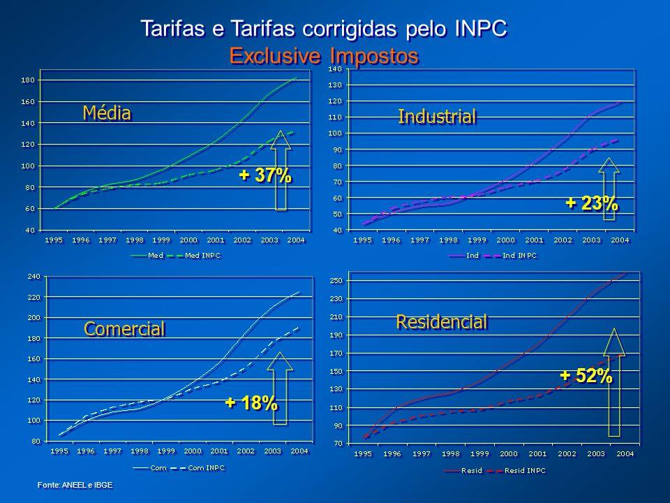 + 37% Tarifas e Tarifas corrigidas pelo INPC Exclusive Impostos Tarifas e Tarifas corrigidas pelo INPC Exclusive Impostos Fonte: ANEEL e IBGE + 23% +
