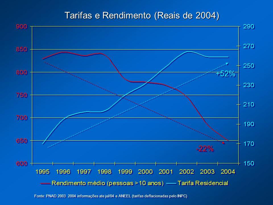 Tarifas e Rendimento (Reais de 2004) Fonte: PNAD 2003 2004 informações ate jul/04 e ANEEL (tarifas deflacionadas pelo INPC) +52% -22%