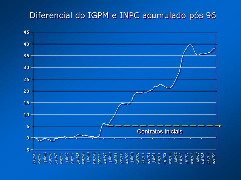 Diferencial do IGPM e INPC acumulado pós 96 Contratos iniciais