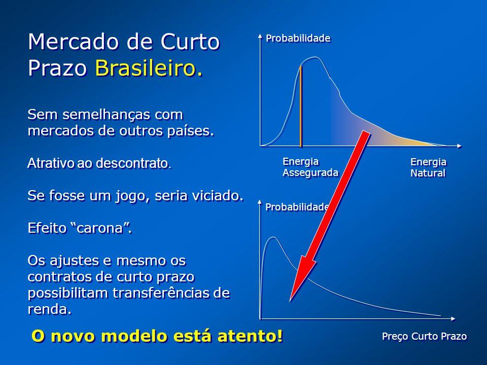 Energia Natural Energia Natural Energia Assegurada Energia Assegurada Probabilidade Preço Curto Prazo Probabilidade Mercado de Curto Prazo Brasileiro.