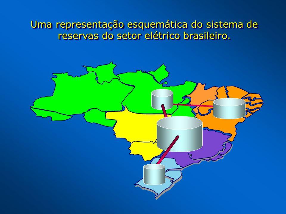 Uma representação esquemática do sistema de reservas do setor elétrico brasileiro.