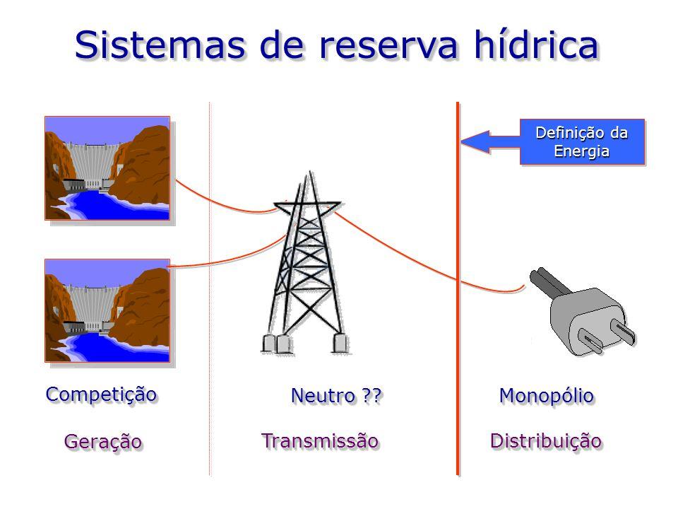 CompetiçãoCompetição Neutro ?? MonopólioMonopólio Sistemas de reserva hídrica GeraçãoGeração TransmissãoTransmissãoDistribuiçãoDistribuição Definição