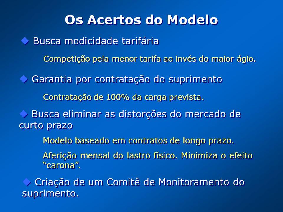 Os Acertos do Modelo Contratação de 100% da carga prevista. Garantia por contratação do suprimento Competição pela menor tarifa ao invés do maior ágio