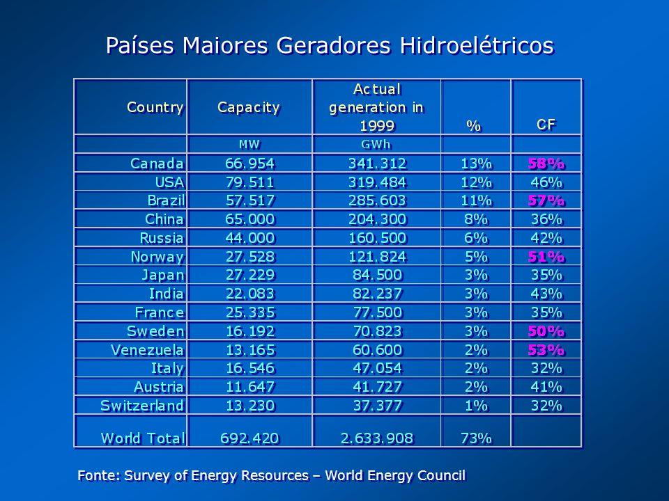 Países Maiores Geradores Hidroelétricos Fonte: Survey of Energy Resources – World Energy Council