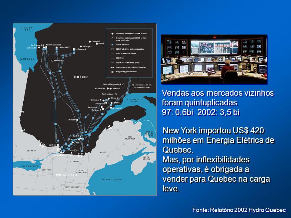 New York importou US$ 420 milhões em Energia Elétrica de Quebec. Mas, por inflexibilidades operativas, é obrigada a vender para Quebec na carga leve.