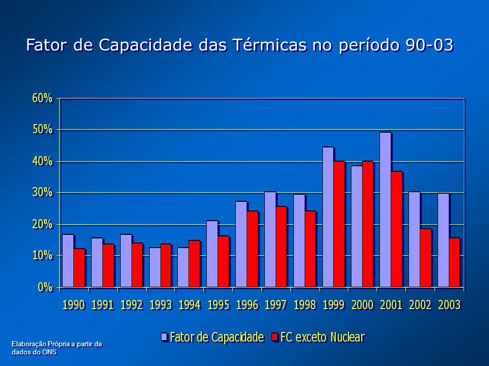 Fator de Capacidade das Térmicas no período 90-03 Elaboração Própria a partir de dados do ONS