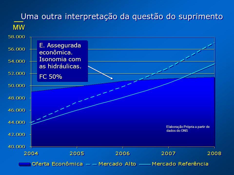 MW Uma outra interpretação da questão do suprimento Elaboração Própria a partir de dados do ONS E. Assegurada econômica. Isonomia com as hidráulicas.