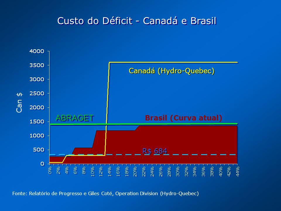 Canadá (Hydro-Quebec) Brasil (Curva atual) R$ 684 Can $ Custo do Déficit - Canadá e Brasil Fonte: Relatório de Progresso e Giles Coté, Operation Divis