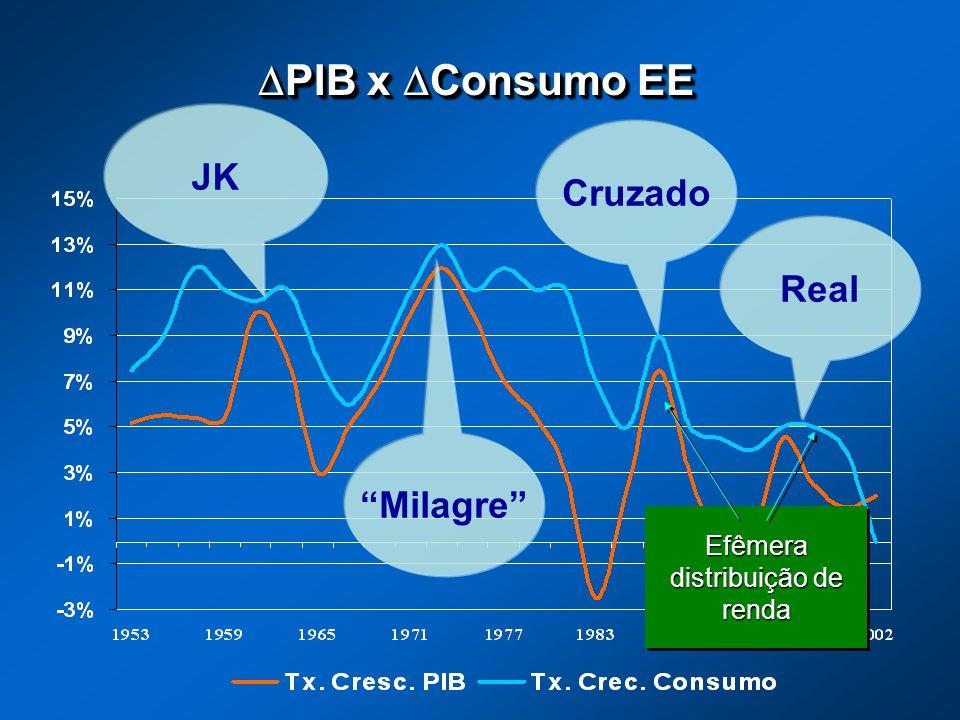 PIB x Consumo EE PIB x Consumo EE JK Milagre Cruzado Real Efêmera distribuição de renda