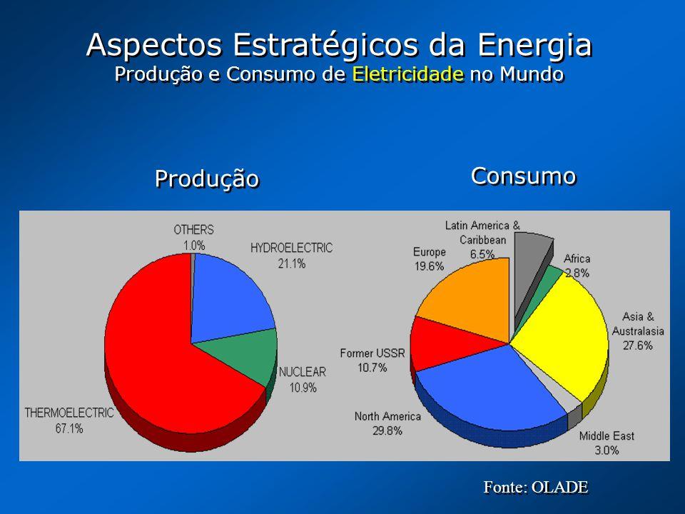 Aspectos Estratégicos da Energia Produção e Consumo de Eletricidade no Mundo Aspectos Estratégicos da Energia Produção e Consumo de Eletricidade no Mu