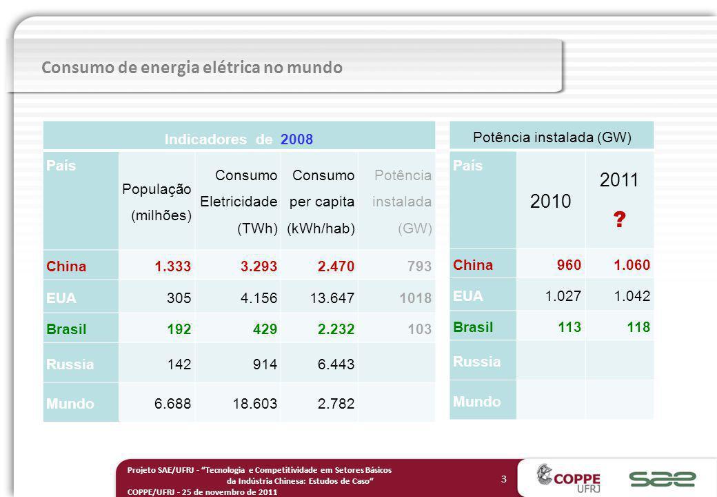 3 Projeto SAE/UFRJ - Tecnologia e Competitividade em Setores Básicos da Indústria Chinesa: Estudos de Caso COPPE/UFRJ - 25 de novembro de 2011 Indicadores de 2008 País População (milhões) Consumo Eletricidade (TWh) Consumo per capita (kWh/hab) Potência instalada (GW) China1.3333.2932.470 793 EUA3054.15613.6471018 Brasil1924292.232 103 Russia1429146.443 Mundo6.68818.6032.782 Consumo de energia elétrica no mundo Potência instalada (GW) País 2010 2011 .
