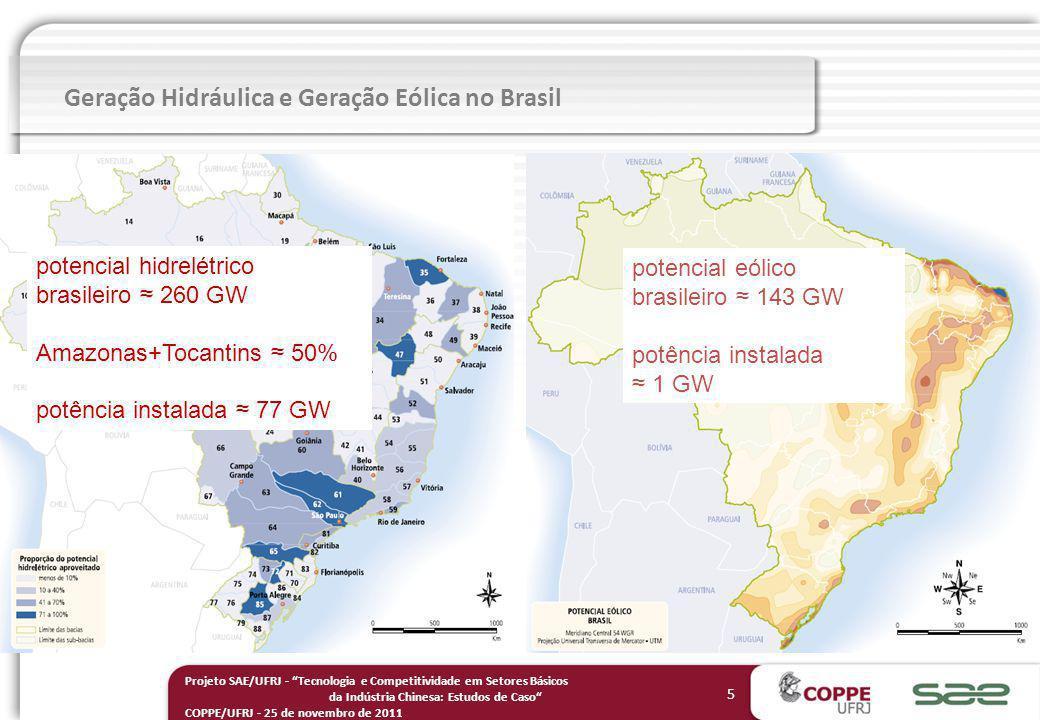 5 Projeto SAE/UFRJ - Tecnologia e Competitividade em Setores Básicos da Indústria Chinesa: Estudos de Caso COPPE/UFRJ - 25 de novembro de 2011 potencial hidrelétrico brasileiro 260 GW Amazonas+Tocantins 50% potência instalada 77 GW potencial eólico brasileiro 143 GW potência instalada 1 GW Geração Hidráulica e Geração Eólica no Brasil