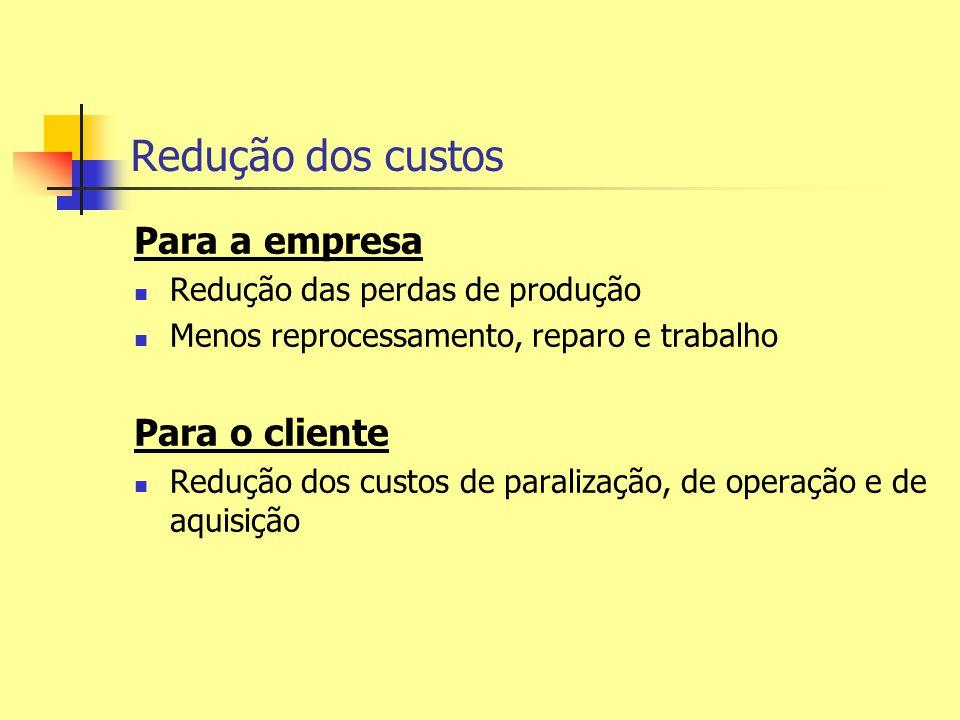 Redução dos custos Para a empresa Redução das perdas de produção Menos reprocessamento, reparo e trabalho Para o cliente Redução dos custos de paraliz