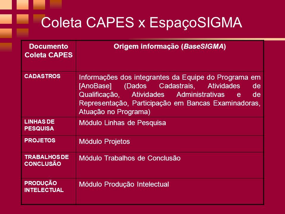Coleta CAPES x EspaçoSIGMA Documento Coleta CAPES Origem informação (BaseSIGMA) CADASTROS Informações dos integrantes da Equipe do Programa em [AnoBase] (Dados Cadastrais, Atividades de Qualificação, Atividades Administrativas e de Representação, Participação em Bancas Examinadoras, Atuação no Programa) LINHAS DE PESQUISA Módulo Linhas de Pesquisa PROJETOS Módulo Projetos TRABALHOS DE CONCLUSÃO Módulo Trabalhos de Conclusão PRODUÇÃO INTELECTUAL Módulo Produção Intelectual