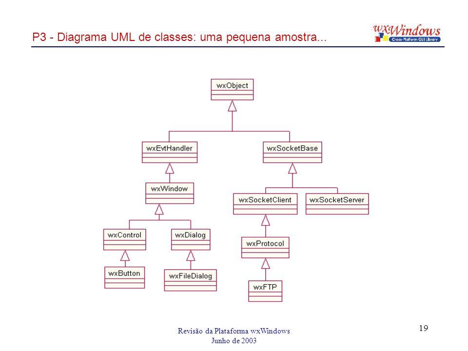 Revisão da Plataforma wxWindows Junho de 2003 19 P3 - Diagrama UML de classes: uma pequena amostra...