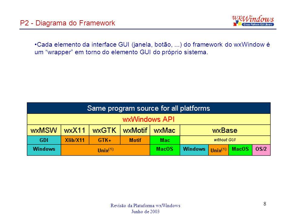 Revisão da Plataforma wxWindows Junho de 2003 8 P2 - Diagrama do Framework Cada elemento da interface GUI (janela, botão,...) do framework do wxWindow é um wrapper em torno do elemento GUI do próprio sistema.