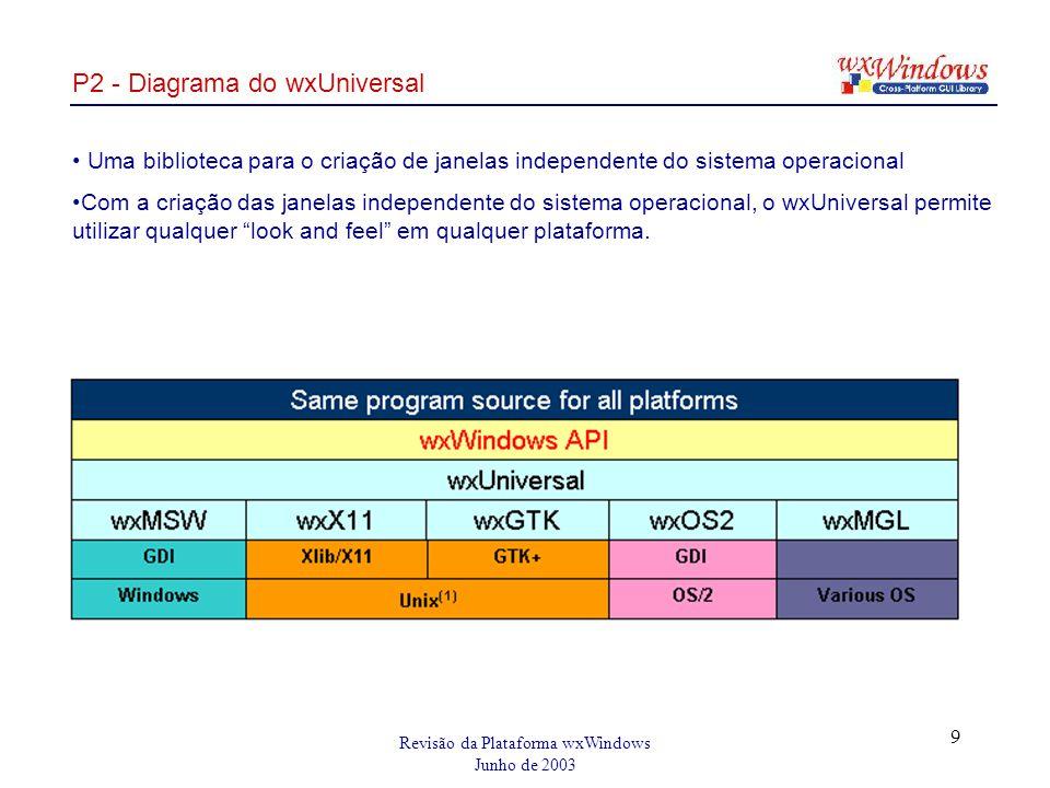 Revisão da Plataforma wxWindows Junho de 2003 9 P2 - Diagrama do wxUniversal Uma biblioteca para o criação de janelas independente do sistema operacional Com a criação das janelas independente do sistema operacional, o wxUniversal permite utilizar qualquer look and feel em qualquer plataforma.