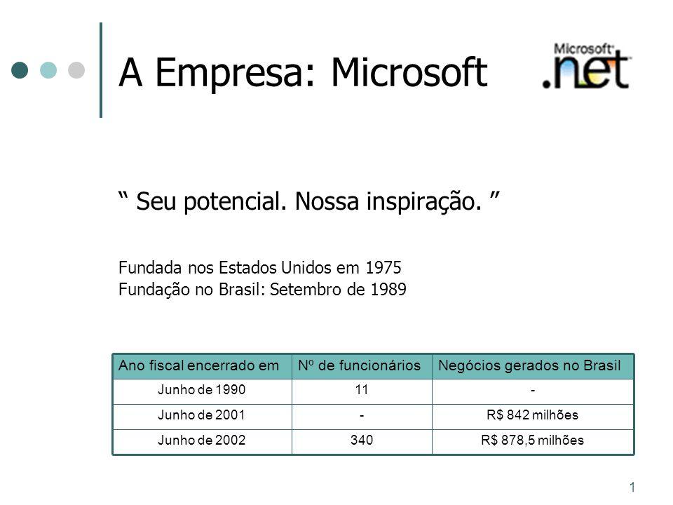 1 A Empresa: Microsoft Seu potencial. Nossa inspiração. Fundada nos Estados Unidos em 1975 Fundação no Brasil: Setembro de 1989 R$ 878,5 milhões340Jun