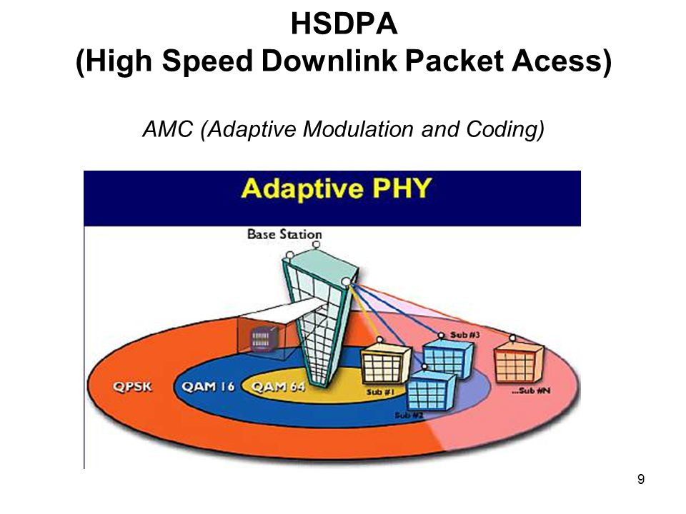 9 HSDPA (High Speed Downlink Packet Acess) AMC (Adaptive Modulation and Coding)