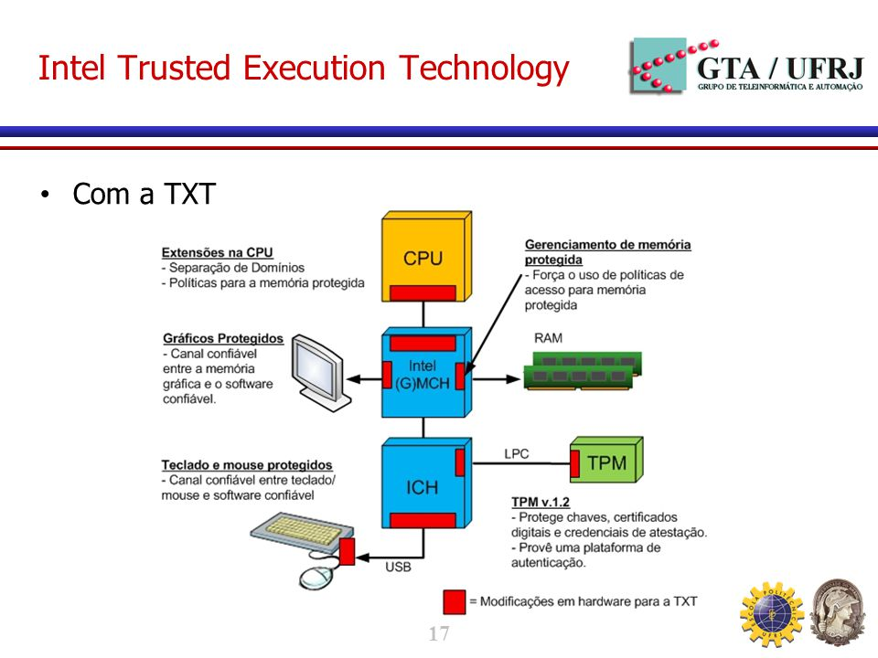 17 Intel Trusted Execution Technology Com a TXT