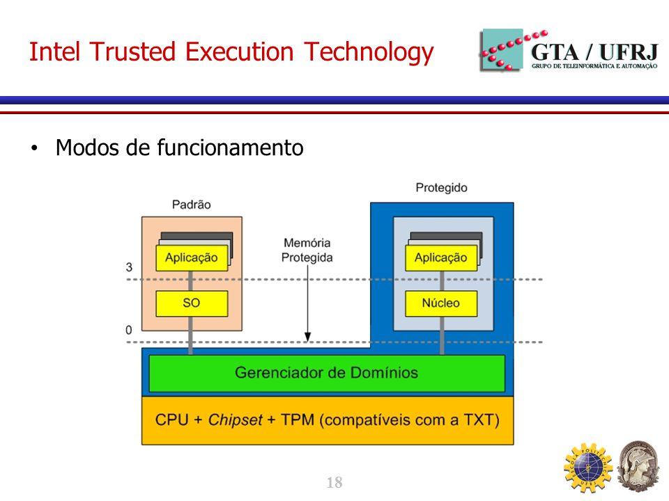18 Intel Trusted Execution Technology Modos de funcionamento