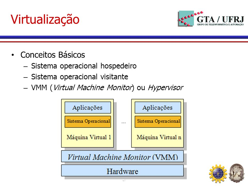 5 Virtualização Conceitos Básicos – Sistema operacional hospedeiro – Sistema operacional visitante – VMM (Virtual Machine Monitor) ou Hypervisor