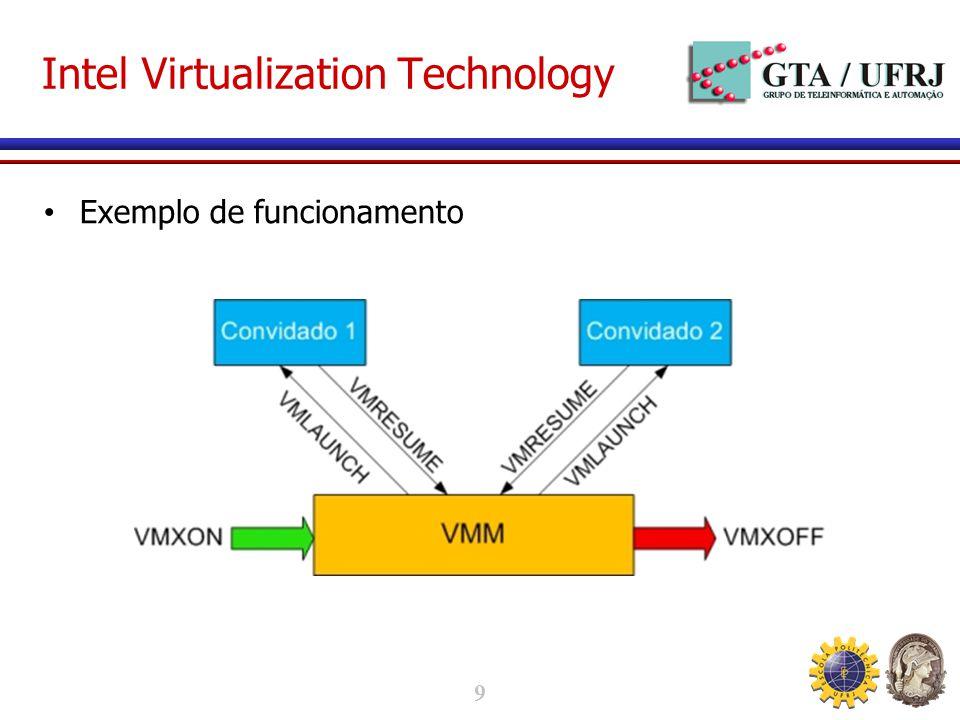 9 Intel Virtualization Technology Exemplo de funcionamento