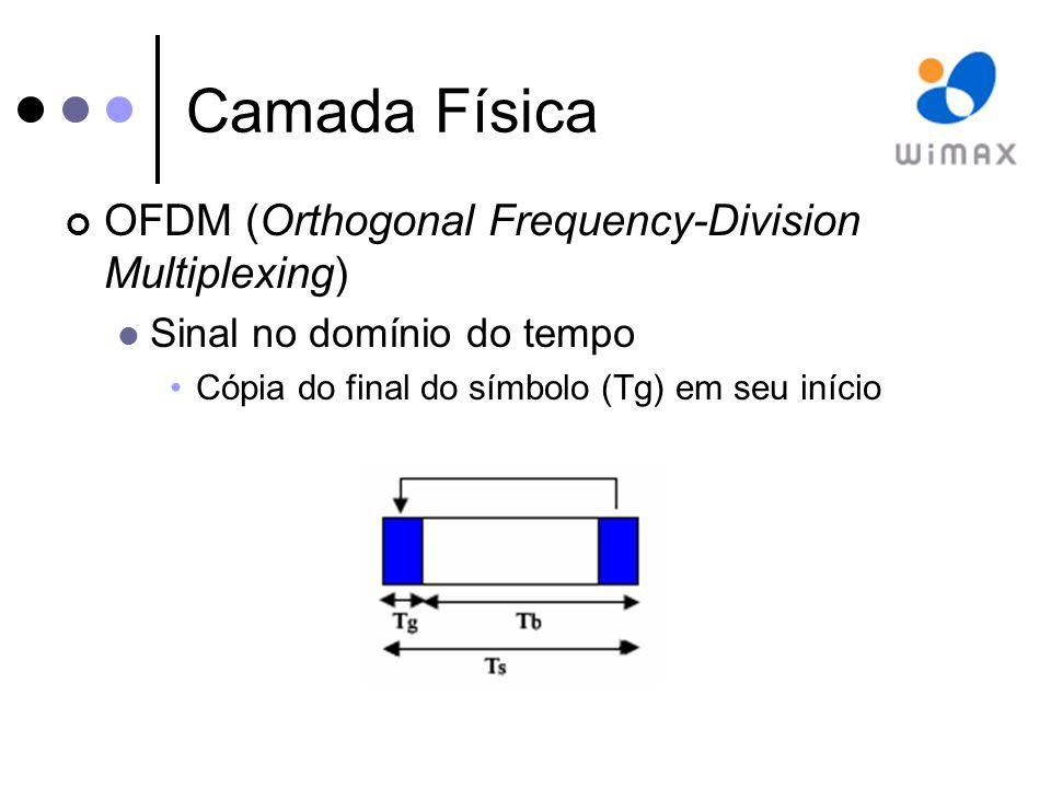 Camada Física OFDM (Orthogonal Frequency-Division Multiplexing) Sinal no domínio do tempo Cópia do final do símbolo (Tg) em seu início