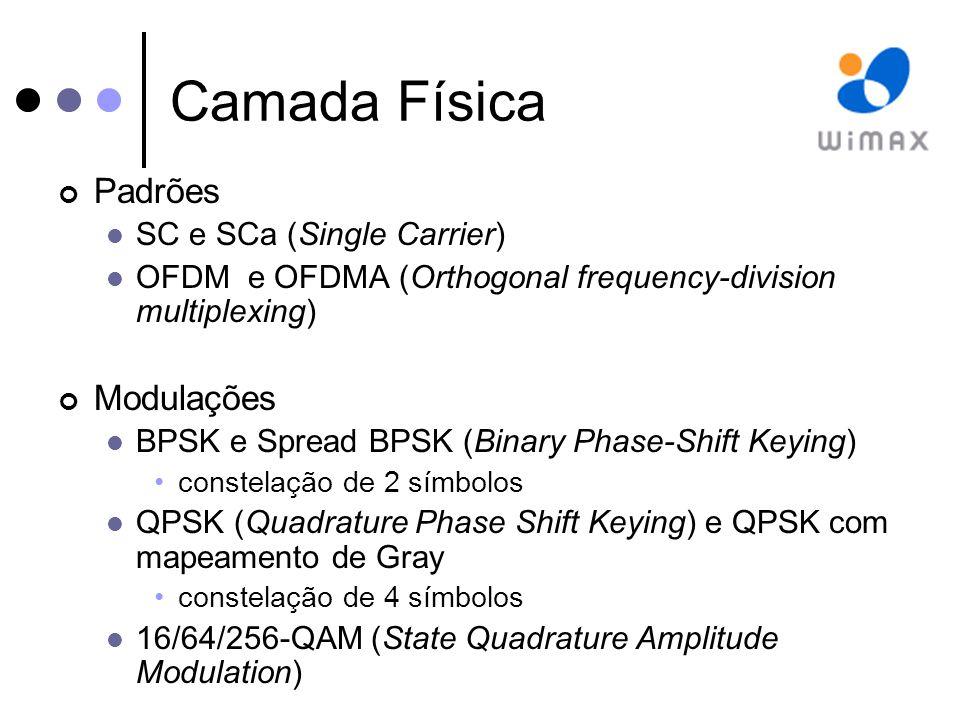 Camada Física Blocos FEC (Forward Error Correction) de tamanho fixo Slots físicos 4 símbolos QAM (Quadrature Amplitude Modulation)