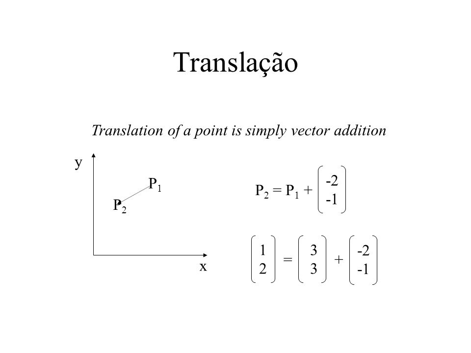 Translação Translation of a point is simply vector addition x y P1P1 P2P2 P 2 = P 1 + -2 =+ -2 3333 1212