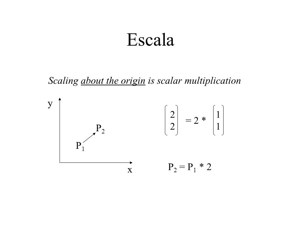 Escala Scaling about the origin is scalar multiplication x y P1P1 P2P2 2222 = 2 * 1111 P 2 = P 1 * 2