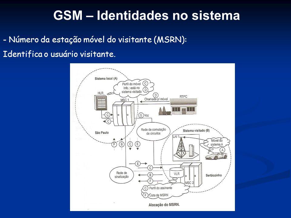 - Número da estação móvel do visitante (MSRN): Identifica o usuário visitante. GSM – Identidades no sistema