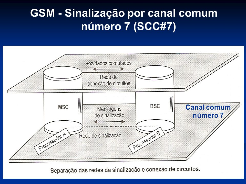 GSM - Sinalização por canal comum número 7 (SCC#7) Canal comum número 7