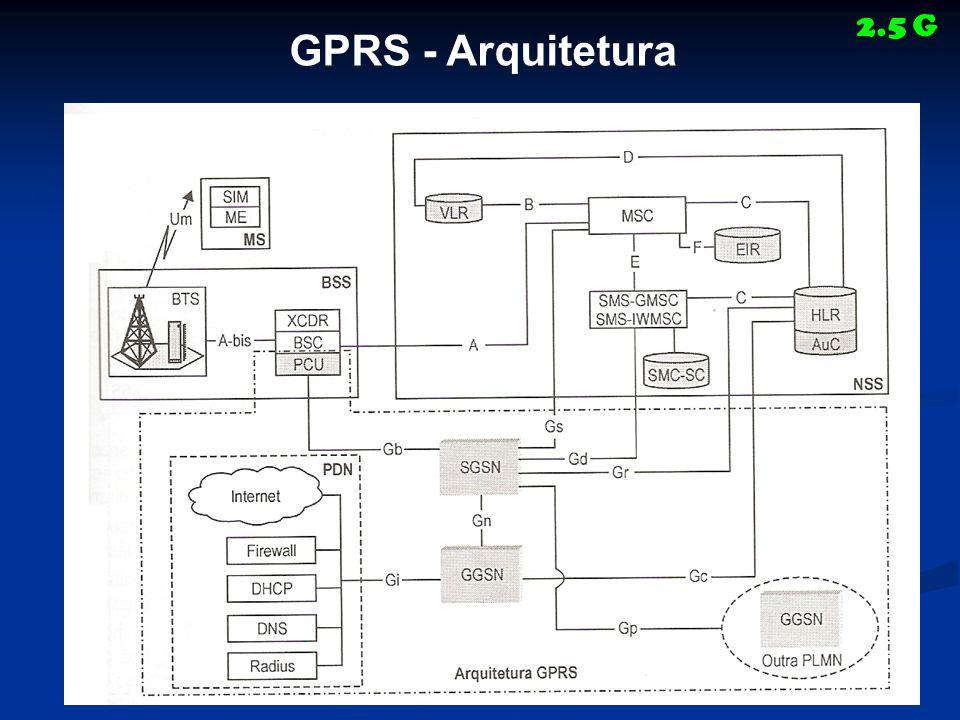 GPRS - Arquitetura 2.5 G