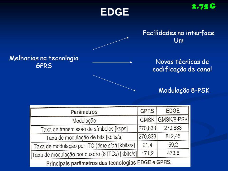 EDGE Melhorias na tecnologia GPRS Facilidades na interface Um Novas técnicas de codificação de canal Modulação 8-PSK 2.75 G