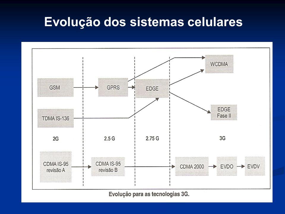 Evolução dos sistemas celulares