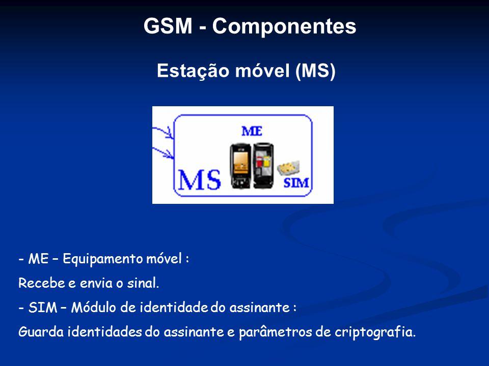 Estação móvel (MS) - ME – Equipamento móvel : Recebe e envia o sinal. - SIM – Módulo de identidade do assinante : Guarda identidades do assinante e pa