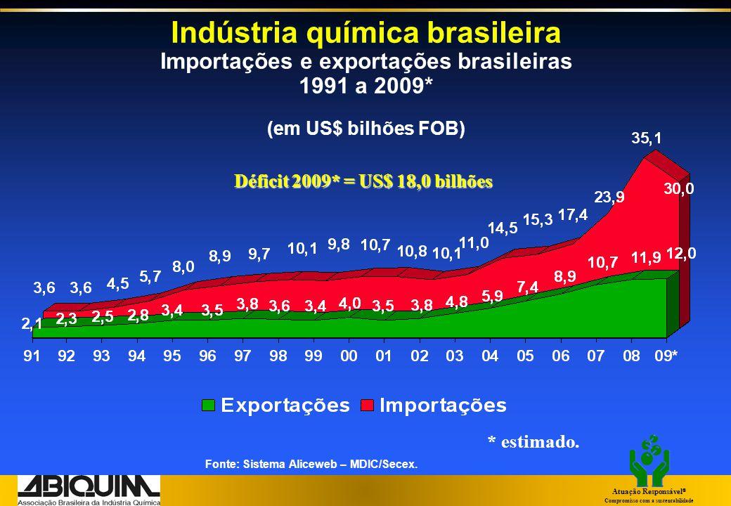 Fonte: IBGE – PIA Empresas Unidade de investigação: Unidade local industrial (base: 2007) Produtos químicos: 3ª maior participação no PIB industrial %