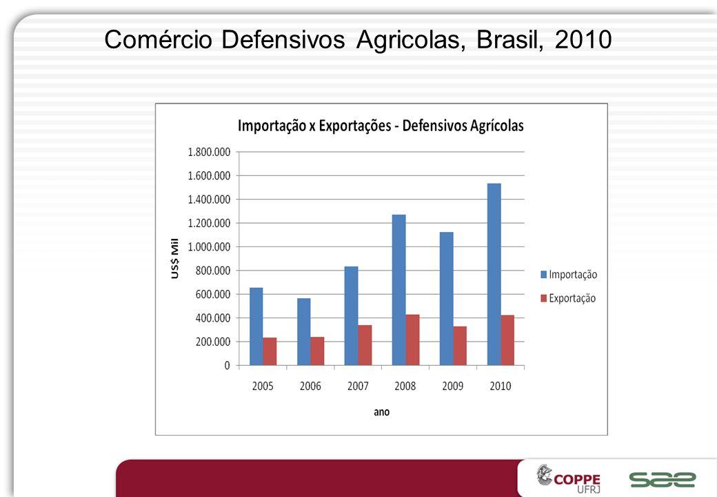Atuação Responsável ® Compromisso com a sustentabilidade Indústria química brasileira Importações e exportações brasileiras 1991 a 2009* (em US$ bilhõ