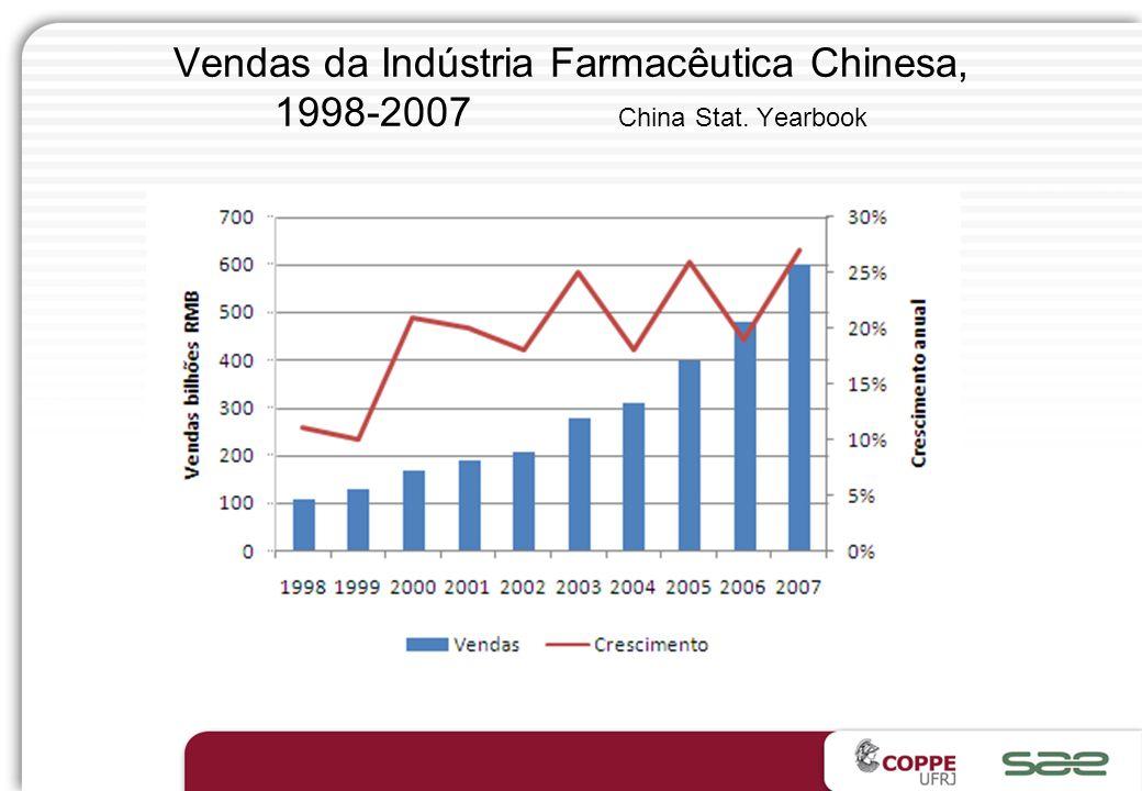 Mercados Farmaceuticos Globais, 2007 e 2009 20072009 PaísRank$ (mil) Crescimento (%) Rank$ (mil) Crescimento (%) Estados Unidos1280.99541300.7485 Japã