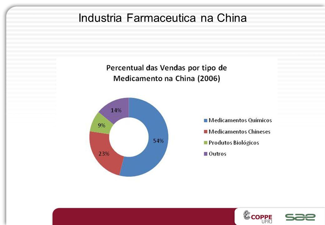 Vendas da Indústria Farmacêutica Chinesa, 1998-2007 China Stat. Yearbook